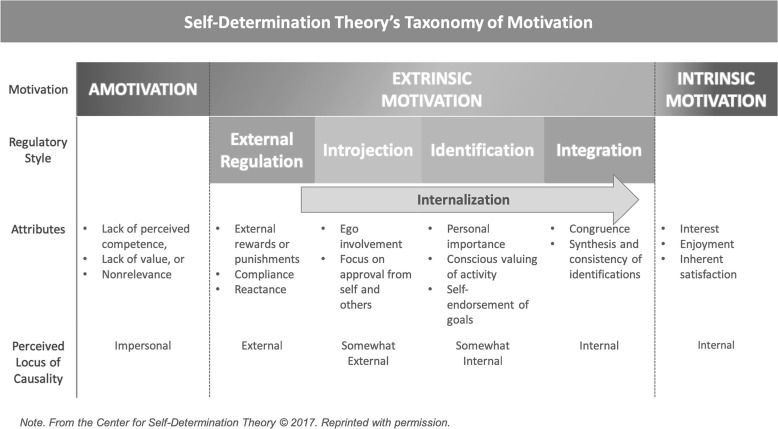 Intrinsic Motivation and Extrinsic Motivation as a continuum, from Self-Determination Theory