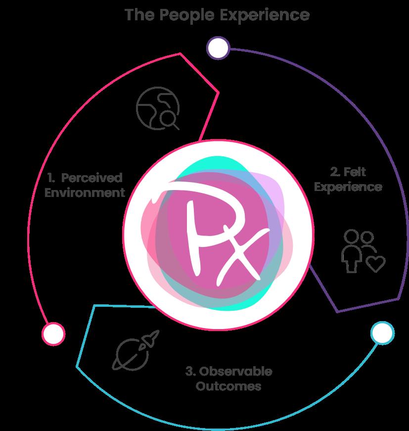 The People Experience Hub framework